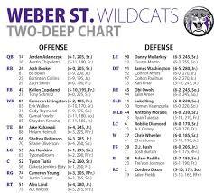 Weber State Football Depth Chart 2018 47 Timeless Weber State Football Depth Chart