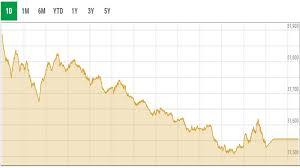Kse 100 Index Falls Flat Amid Volatility Sheds 353 45