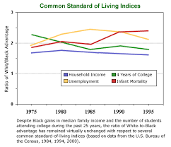 org ten myths about affirmative action common standard of living indices graph