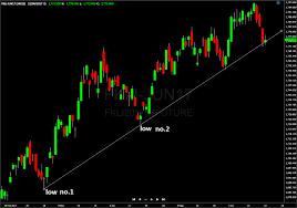 Fkli Chart How You Can Start Drawing Trend Line Correctly Today