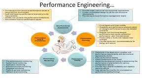 Performance Engineering Performance Engineering