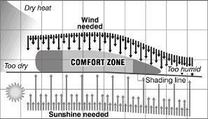 Interpretation Of Olgyays Bioclimatic Chart Download
