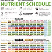 Biobizz Feeding Chart Soil Biobizz Try Pack Indoor Pack