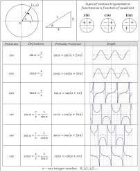 Trigonometry Functions Chart Great Reference For