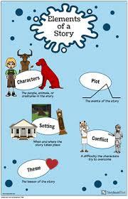 What Is Anchor Chart Anchor Chart Template Make Anchor Chart Posters