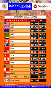 Daily Currency Exchange Rate Dd Dd_exchange Ddexchange