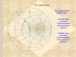 Y Smith Chart Lecture 2 Impedance Matching Ppt Video Online Download