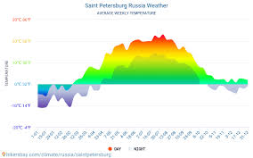 Saint Petersburg Russia Weather 2020 Climate And Weather In
