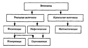 Реферат Физические величины и их измерения com Банк  Физические величины и их измерения