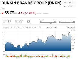 Goldman 3 Reasons To Sell Dunkin Donuts Dnkn Markets