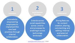 Collaboration Simple Processes
