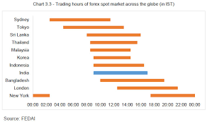 Forex Trading Hours Chart Reserve Bank Of India Reports