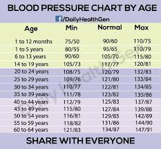 Blood Pressure Pulse Chart By Age Blood Pressure Information The First Step In Lowering Your