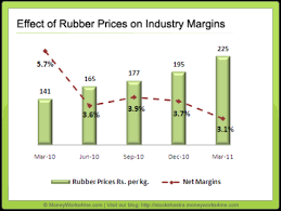 Sbr Rubber Price Chart Indian Tyre Industry Driving On The Auto Sector Growth