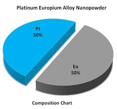 Platinum Europium Alloy Nanopowder High Purity Worldwide