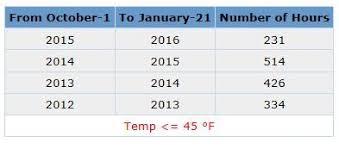 Uga Pecan Pollination Chart January 2016 Thomas County Ag