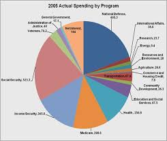 How The Federal Government Spends Money Truthful Politics