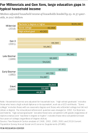 How Millennials Compare With Prior Generations Pew