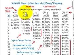Depreciation Accounting Macrs Depreciation Modified Accelerated Cost Recovery System