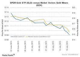 Gld Vs Gold Price Chart Etfs No Substitute For Physical Gold In A Crisis Peter