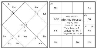 Whitney Houston Birth Chart Whitney Houston Kundli