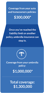 once you ve reached the liability limit on another policy umbrella insurance can step