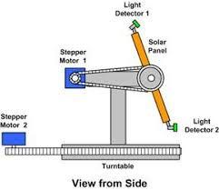 תוצאת תמונה עבור sun tracker