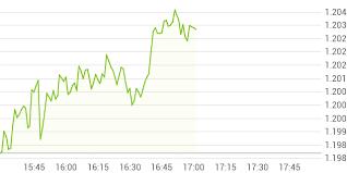Dow Jones U S Real Estate Total Return Index Index Kurs