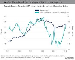 Canadian Dollar Trading Chart Canadian Dollar Charts Segwit2x Countdown