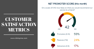 Score Profit And Loss Template Customer Satisfaction Metrics Explained Effort Score Nps