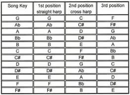 Cross Harp Key Chart Harmonica Position Chart 1s 2nd 3rd Now A Little Theory
