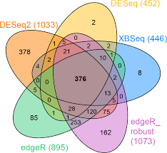 Venn Diagram Method Venn Diagram To Compare The Results Of Different Methods Xbseq