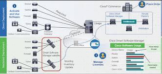 Configure Cucm Smart Licensing Direct Model Cisco