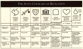 Letters To The Seven Churches Chart Ephesus Revelation 2 1 7