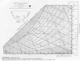 12 High Temperature Psychrometric Chart Si Units G