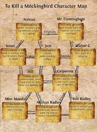 Tkam Character Chart Answers Tkam To Kill A Mockingbird Character Map Publish With