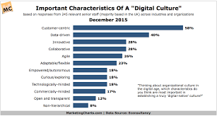 What Are The Characteristics Of A Digital Native