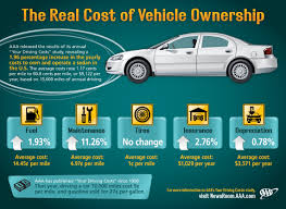Vehicle Repair Cost Comparison Chart Cost To Own A Vehicle Archives Aaa Newsroom