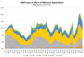 7 1 Arm Mortgage Rates Chart Are You Considering An Adjustable Rate Mortgage Here Are