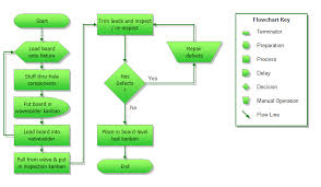 excel flow chart best photos of flow chart template excel process flow chart