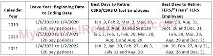 Military Retirement Pay Chart 2020 Best Dates To Retire Fers Csrs 2019 2020 2021