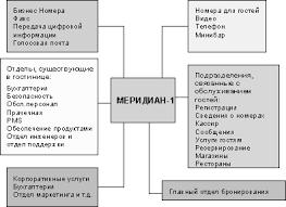 Отчет по практике Деятельность гостиничного комплекса Яхонт г  Отчет по практике Деятельность гостиничного комплекса Яхонт г Красноярска ru