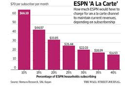 Espn Closer Chart Disney Investors Should Be Concerned Not Panicked About