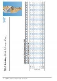 Tplo Rotation Chart Tplo Instrumentation And Equipment