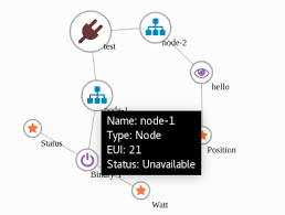 Node Id Eui Should Be Shown On The Topology Chart Issue