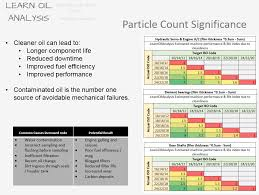 Particle Counting Determine Fluid Cleanliness To Iso4406