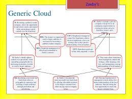 Zaxby S Stock Chart Productivity Mgmt Project Zaxbys