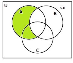 Venn Diagram A B Draw Venn Diagram A B U B C Math Sets 13195235