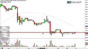 Gt Advanced Technologies Inc Gtat Stock Chart Technical Analysis For 10 28 14