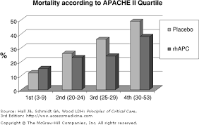 Apache Ii Scoring System Chart Chapter 6 Assessment Of Severity Of Illness Principles Of